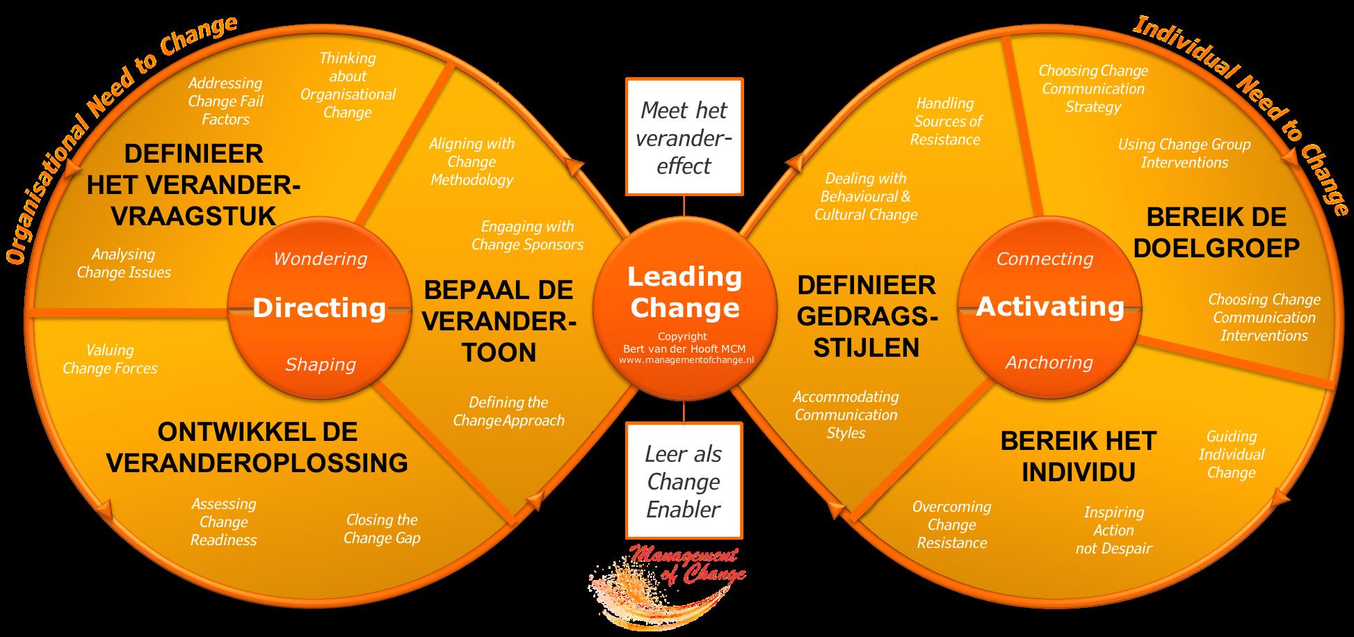 Course Image Ontwikkel je veranderkracht met het Veranderlemniscaat | Wo 30 september 2020